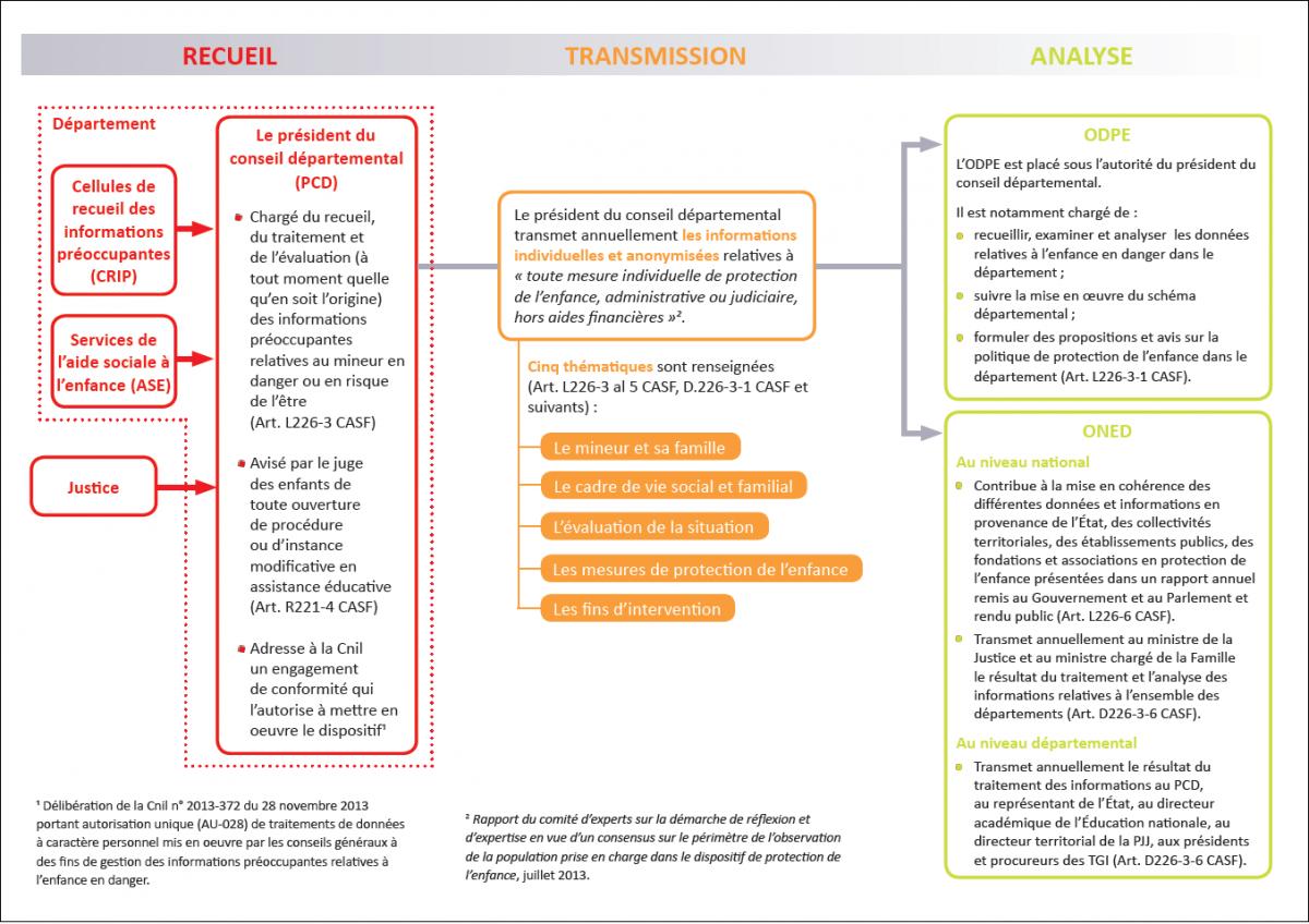 Plaquette de l'ONED de présentation du dispositif de remontée des données en protection de l'enfance